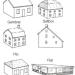 Loft Conversion Roof Types